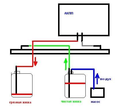 Замена масла в АКПП методом замещения Mitsubishi Lancer 9 (8)